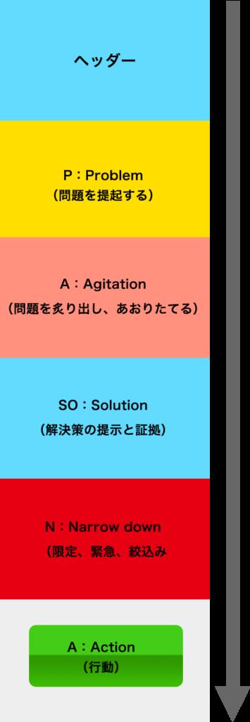 lp_structure